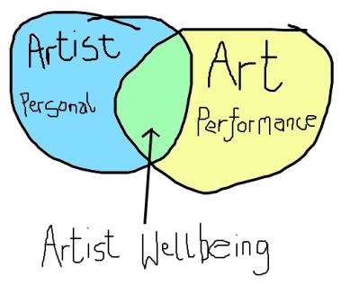 Artist Wellbeing Ven Diagram copy